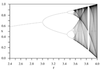 Logisticmap_bifurcationdiagram